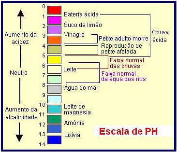 ph-escala